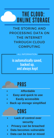 Cloud storage safety has been a widely debated topic by individuals and businesses alike. Since all information is automatically saved, backed up, and always kept, its safety can be breached. (Anna Levin/The Broadcaster)