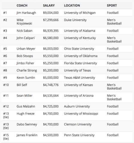 The 15 highest paid college coaches with their salaries, schools, and sports from The Quad. Collectively, these 15 coaches make 74,812,501 dollars and on average 4,987,500, making them some of the highest paid people in America. (The Quad)