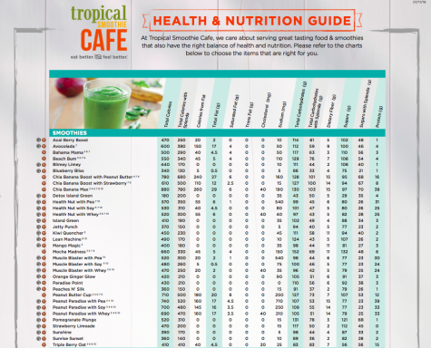 The nutritional information for Tropical Smoothie Cafes smoothies. The full nutritional information, including kids smoothies and food, is available here. (Tropical Smoothie Cafe)