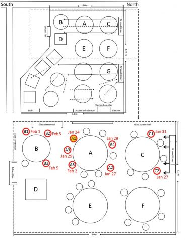 Pictured is a sketch showing arrangement of restaurant tables and air conditioning airflow at site of outbreak of 2019 novel coronavirus disease in Guangzhou, China. The red circles indicate seating of individuals who were infected following eating at this restaurant; the individual in yellow was the source of the infection.  (CDC)