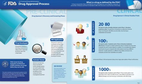 Pictured is an infographic developed by the FDA to explain the drug approval process.  Favilavir has not yet been approved for widespread use for COVID-19.  (US Food and Drug Administration)