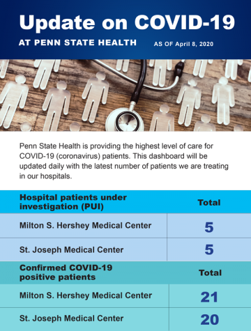 Pictured is an infographic from Penn State Health on April 8, 2020.  Penn State Health offers free initial telescreening for individuals that believe they may have COVID-19. (Penn State Health)