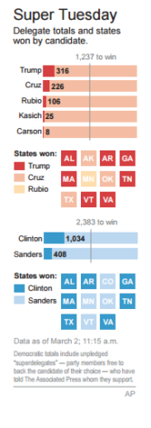 Super Tuesday Results