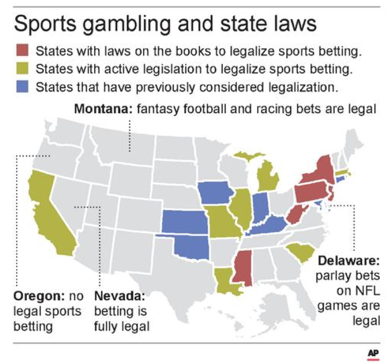 Betting on sports games is not a nationwide, legal act, but states have the ability to pass laws stating whether or not it is legal. Nineteen states currently have considered legalization of sports betting or are in the process of making it legal. (AP Images/f.duckett)