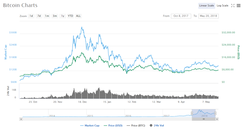 This chart shows the price of Bitcoin from October 8, 2017, to March 20, 2018. The largest drop, between December 22 and 23, 2017, saw a loss of almost $50 billion of equivalent value. (Coinmarketcap.com)